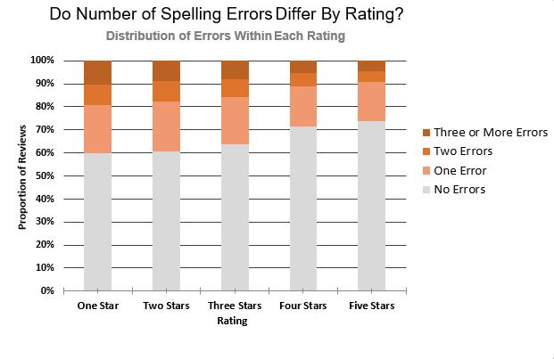 pisanje bloga napake