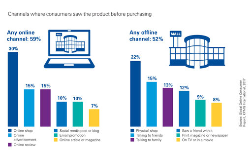 digitalni marketing statistika